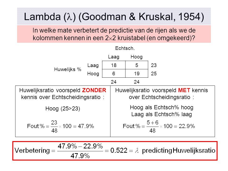 Lambda () (Goodman & Kruskal, 1954)