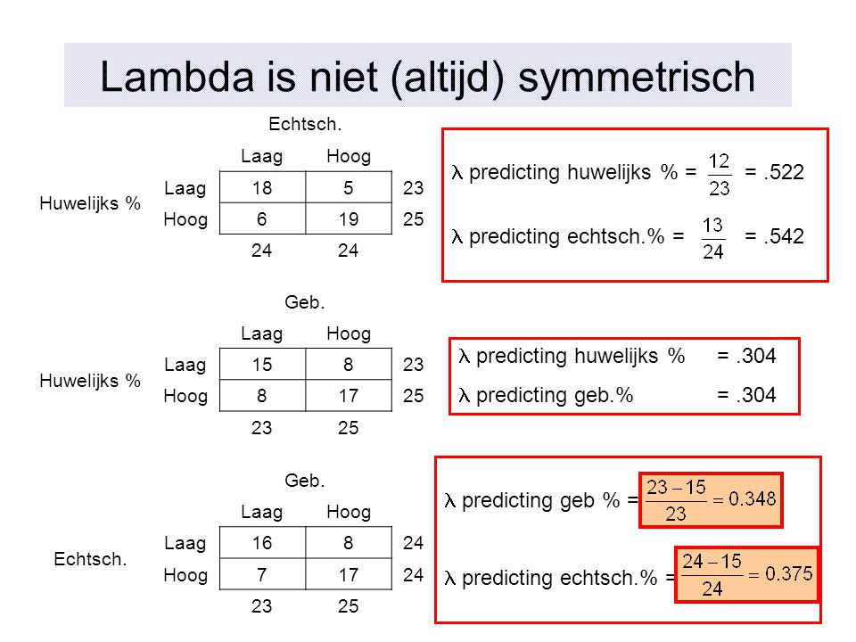 Lambda is niet (altijd) symmetrisch