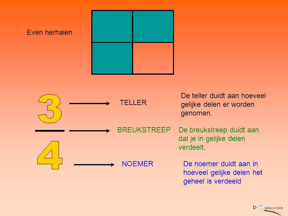 Even herhalen De teller duidt aan hoeveel gelijke delen er worden genomen. 3. 4. TELLER. BREUKSTREEP.