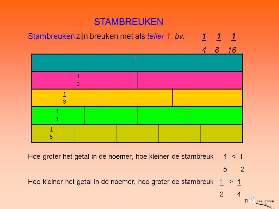 STAMBREUKEN Stambreuken zijn breuken met als teller 1. bv. 1 1 1