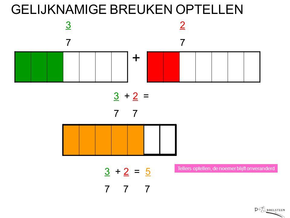 + GELIJKNAMIGE BREUKEN OPTELLEN 3 7 2 7 3 + 2 = 7 7 3 + 2 = 5 7 7 7