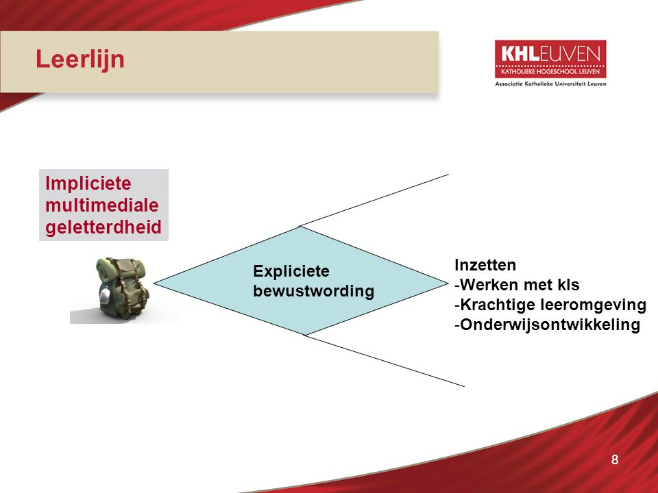 Leerlijn Impliciete multimediale geletterdheid Inzetten Expliciete