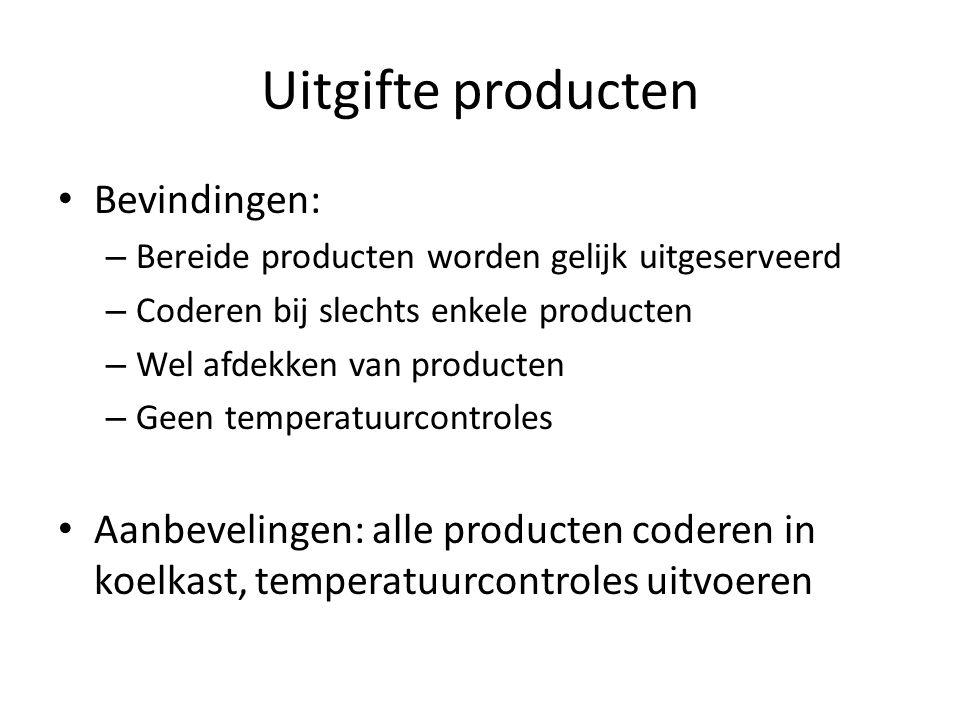 Uitgifte producten Bevindingen: