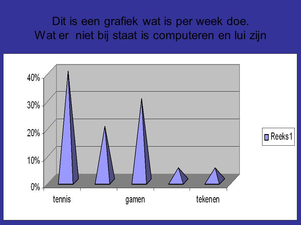 Dit is een grafiek wat is per week doe