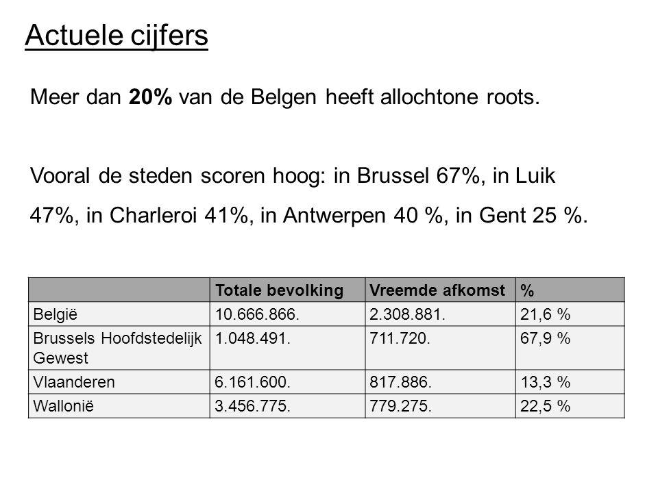 Actuele cijfers Meer dan 20% van de Belgen heeft allochtone roots.