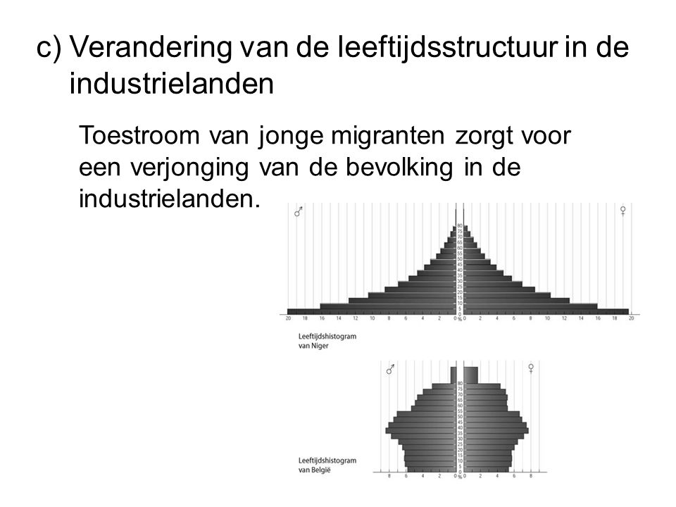c) Verandering van de leeftijdsstructuur in de industrielanden