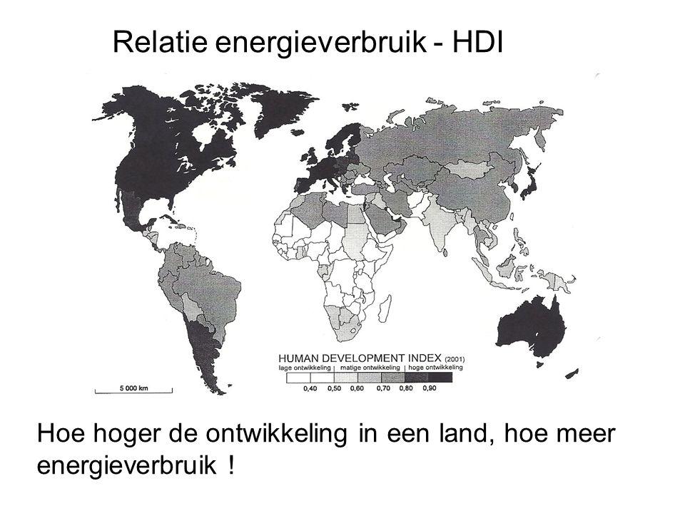 Relatie energieverbruik - HDI
