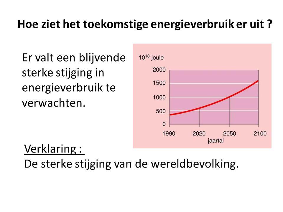 Hoe ziet het toekomstige energieverbruik er uit