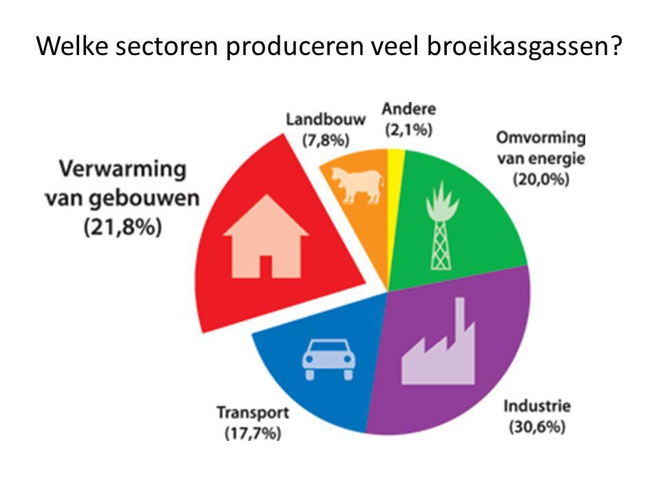 Welke sectoren produceren veel broeikasgassen