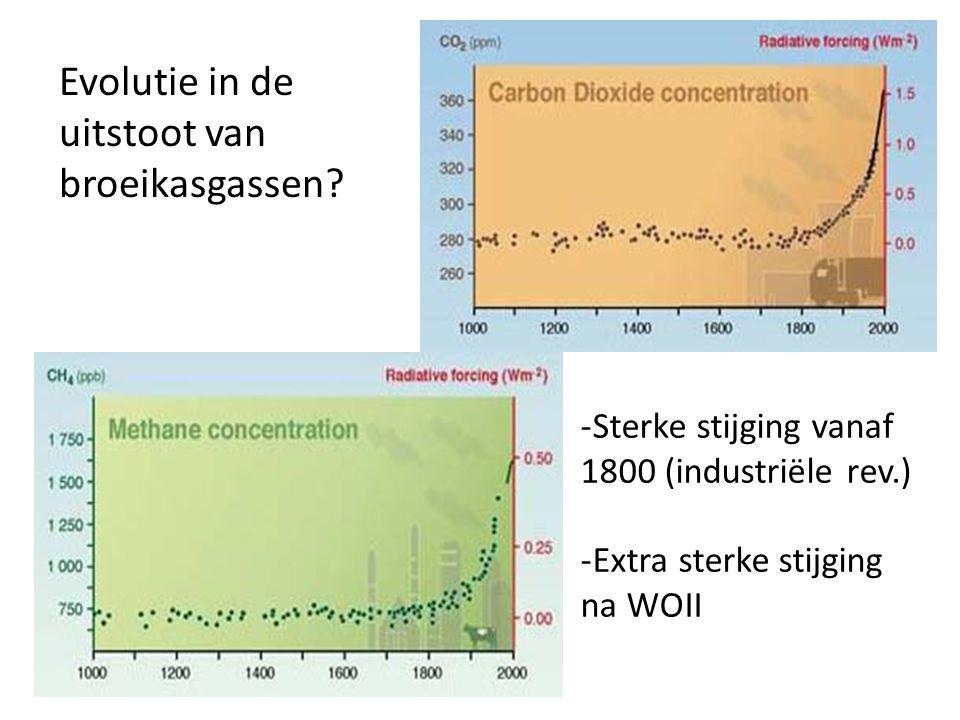 Evolutie in de uitstoot van broeikasgassen