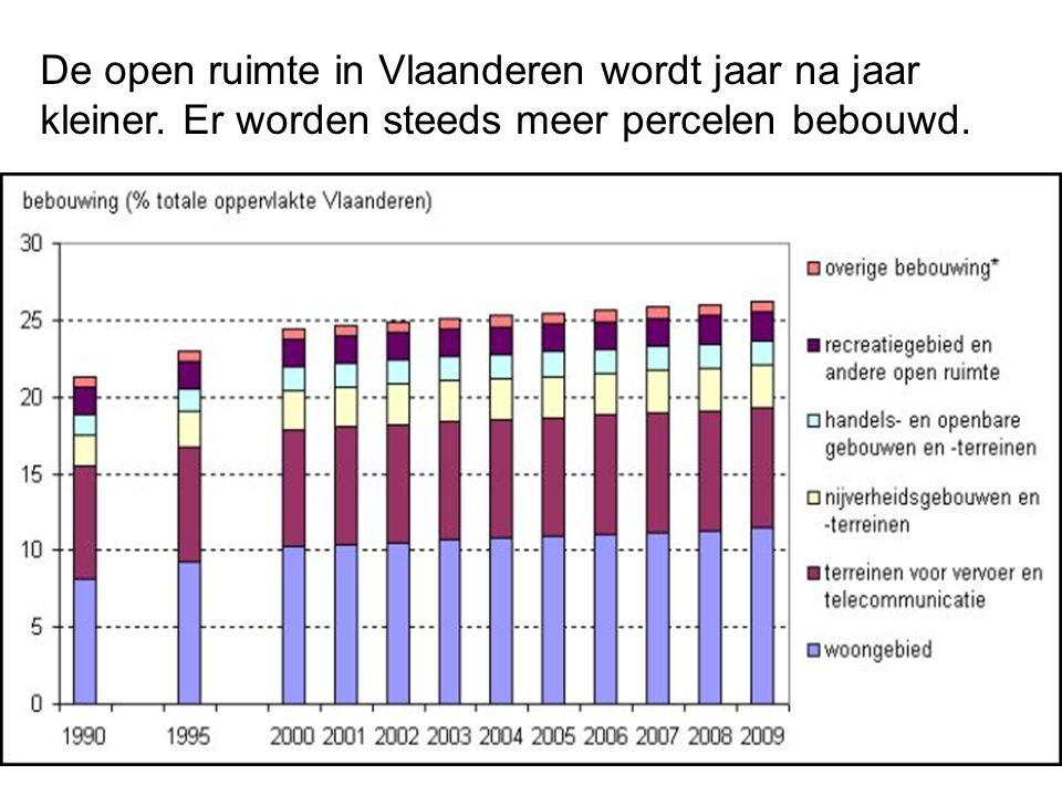 De open ruimte in Vlaanderen wordt jaar na jaar kleiner