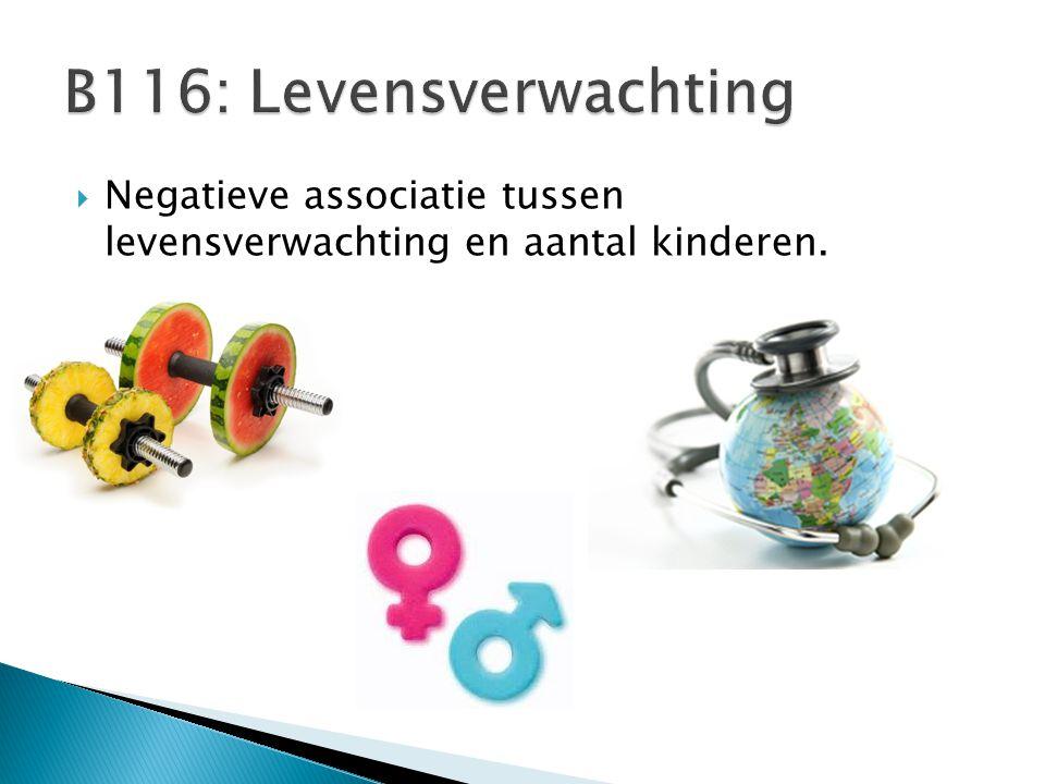 B116: Levensverwachting Negatieve associatie tussen levensverwachting en aantal kinderen.