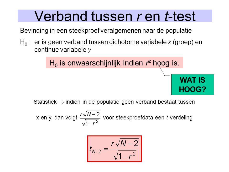 Verband tussen r en t-test