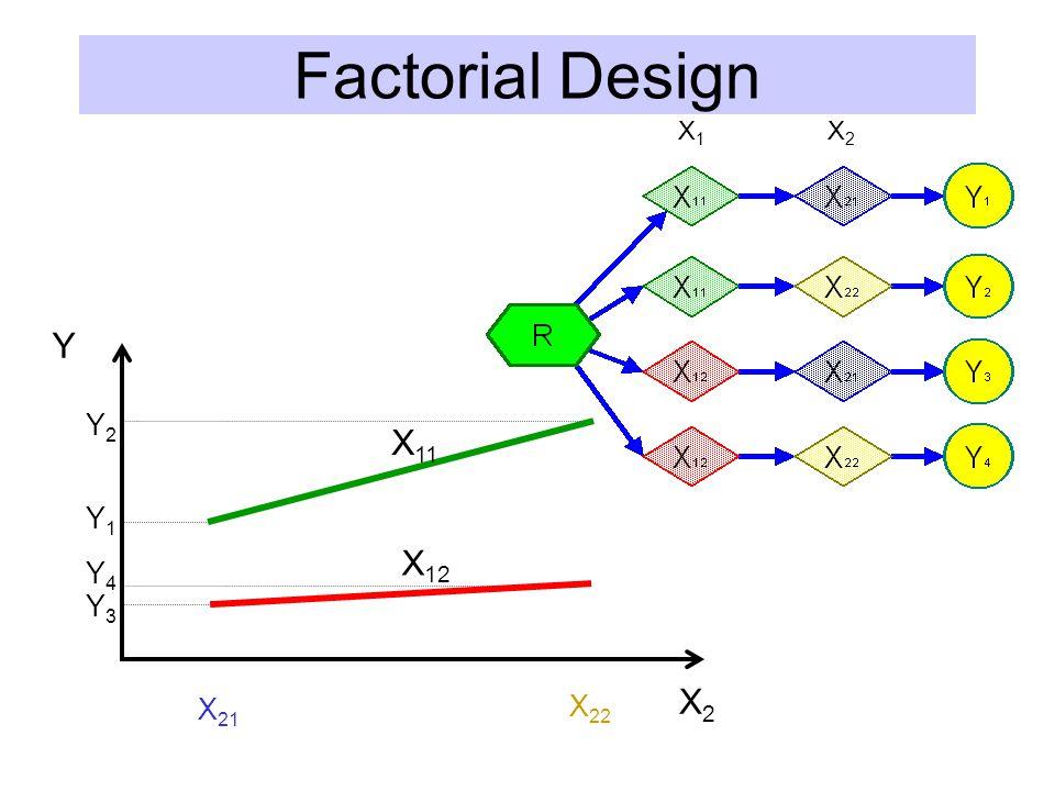 Factorial Design X1 X2 Y X2 Y1 Y2 Y4 Y3 X11 X12 X21 X22