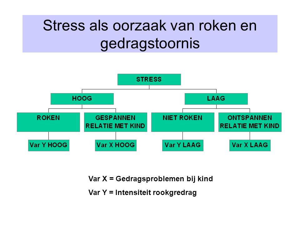 Stress als oorzaak van roken en gedragstoornis