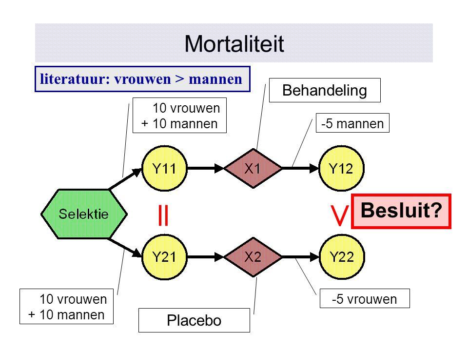= > Mortaliteit Besluit literatuur: vrouwen > mannen