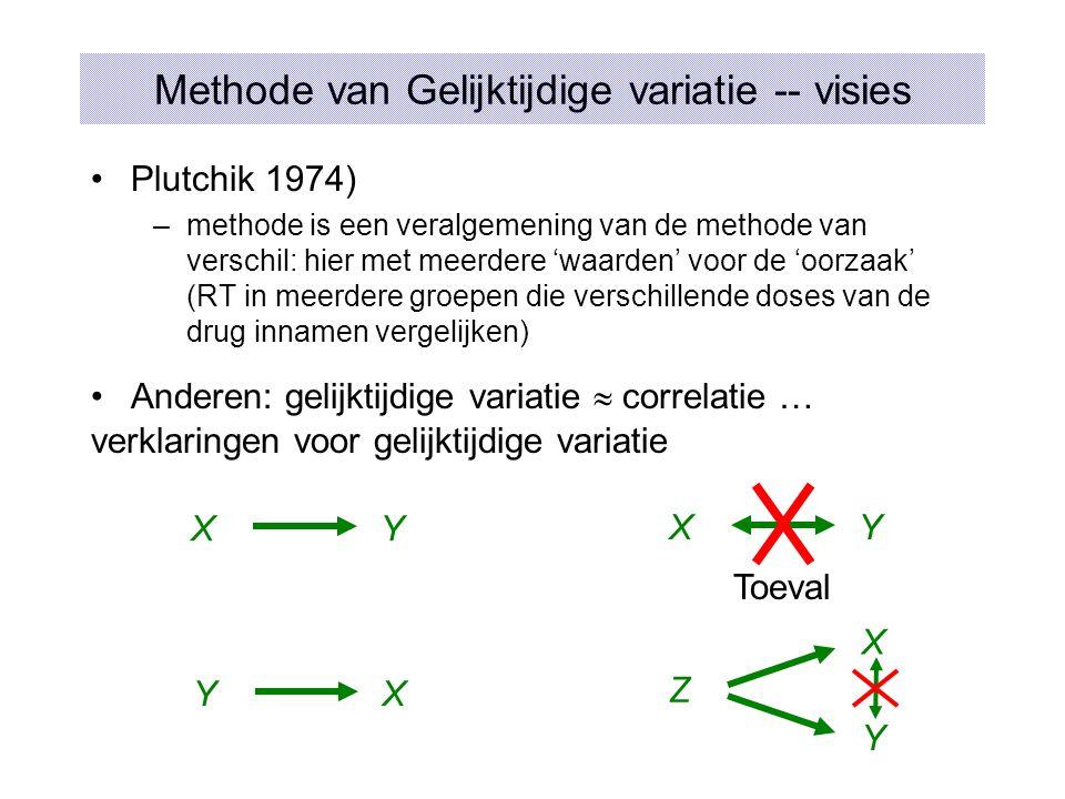 Methode van Gelijktijdige variatie -- visies