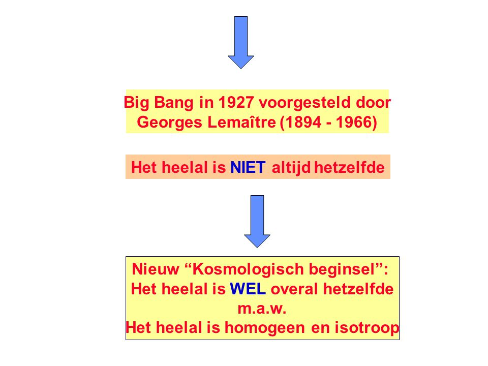 Big Bang in 1927 voorgesteld door Georges Lemaître (1894 - 1966)