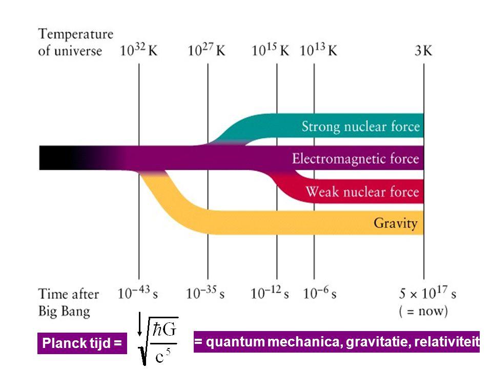 = quantum mechanica, gravitatie, relativiteit