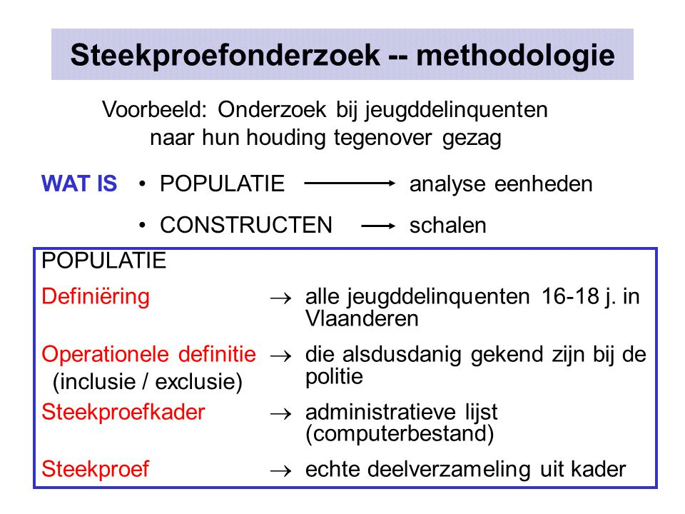 Steekproefonderzoek -- methodologie