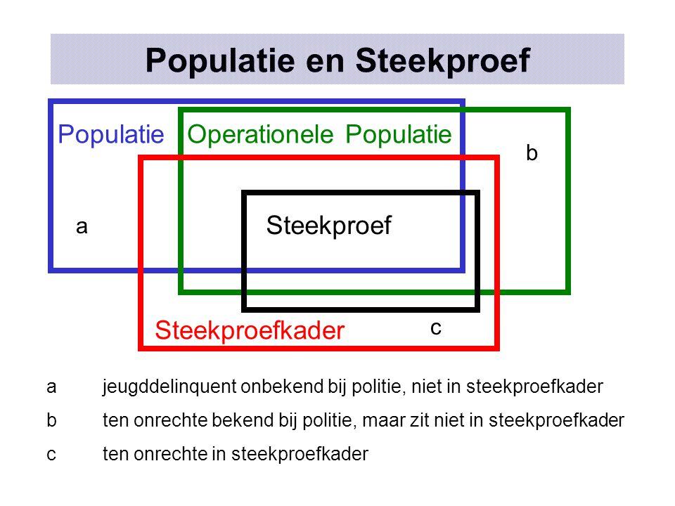 Populatie en Steekproef
