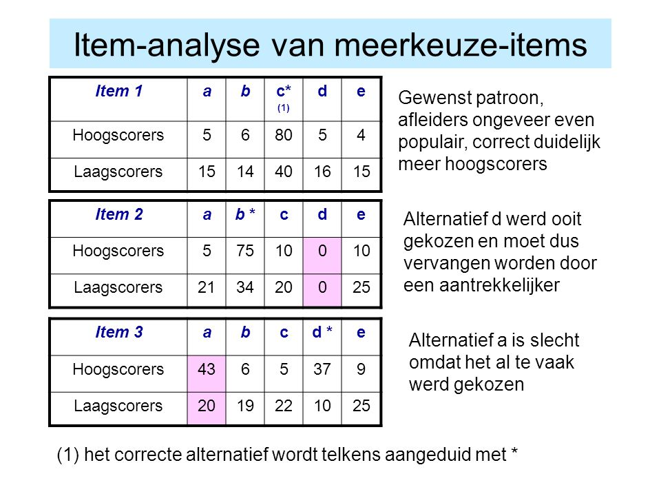 Item-analyse van meerkeuze-items