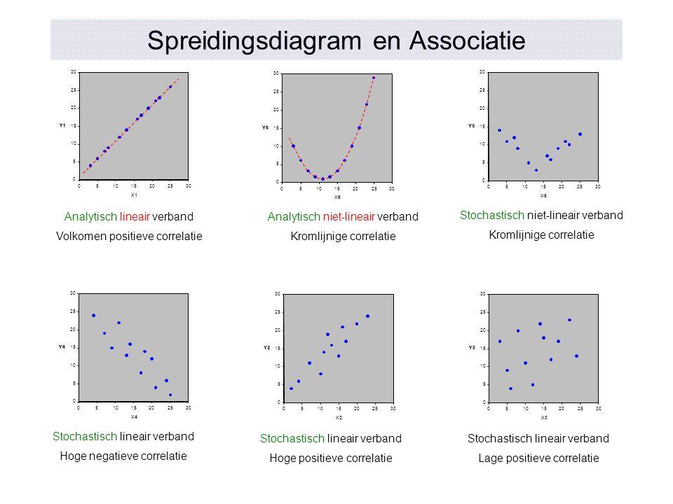 Spreidingsdiagram en Associatie