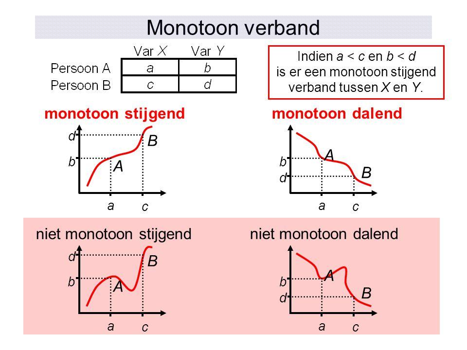 Monotoon verband monotoon stijgend monotoon dalend A B A B