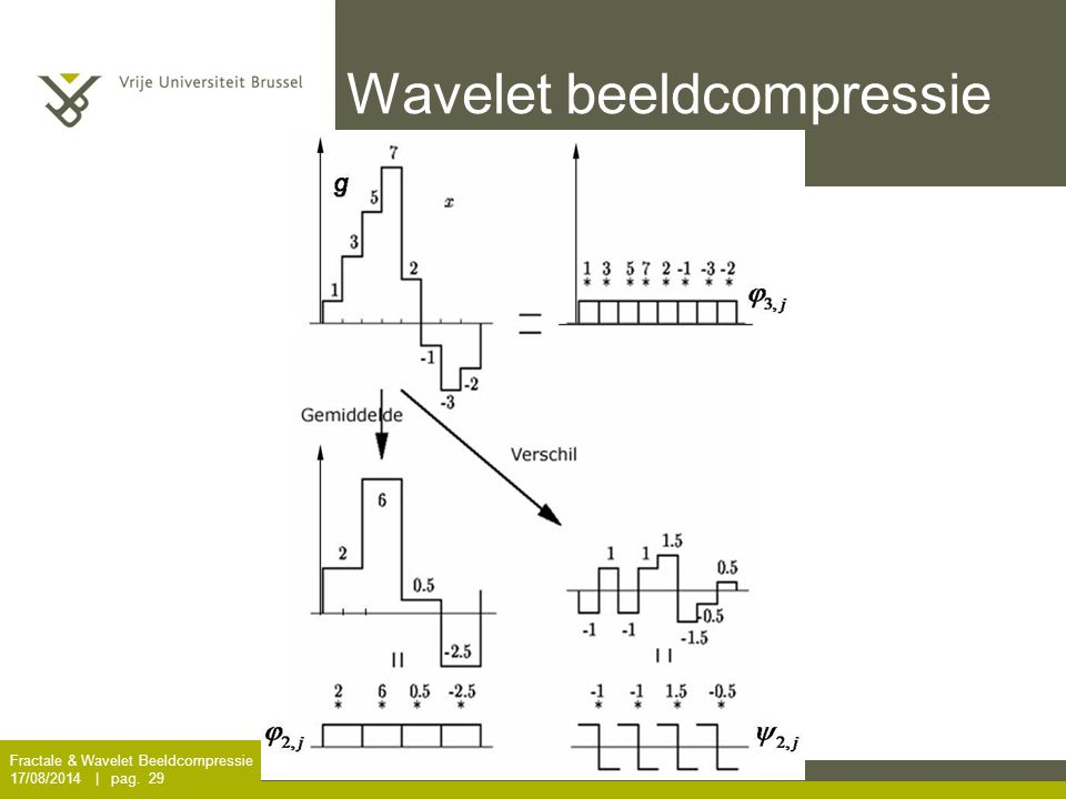 Wavelet beeldcompressie