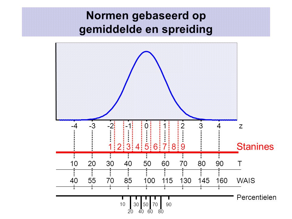 Normen gebaseerd op gemiddelde en spreiding