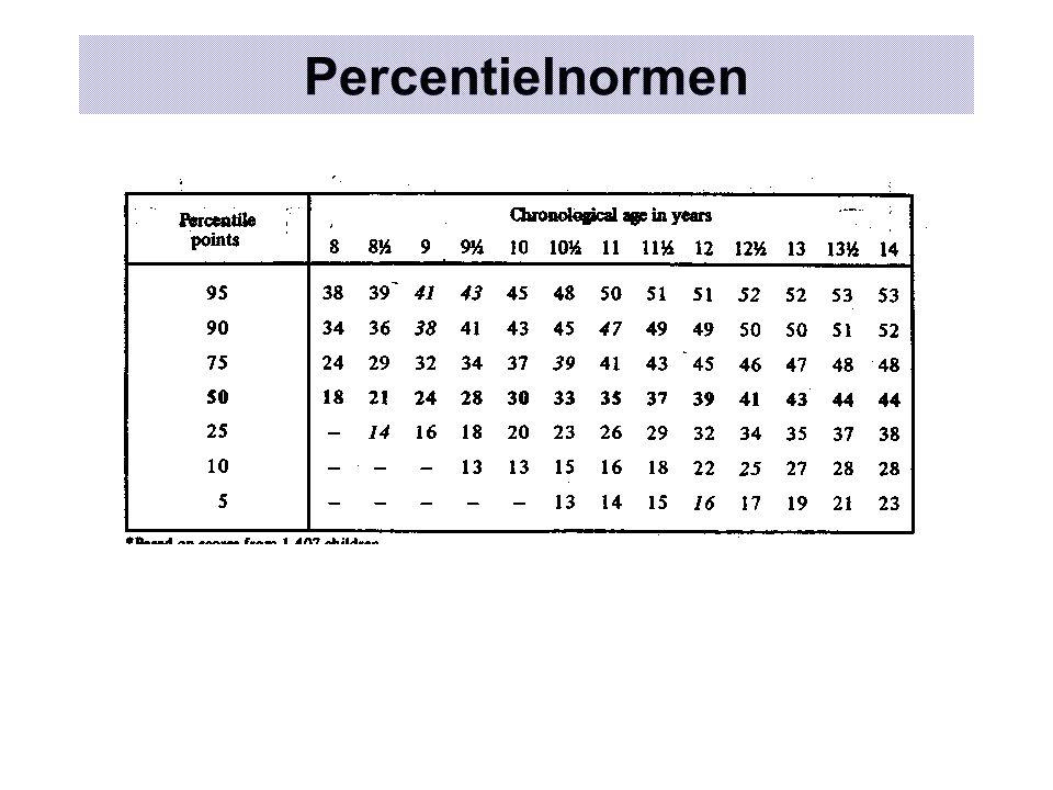Percentielnormen