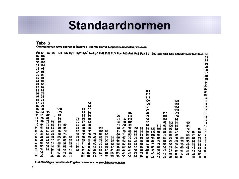 Standaardnormen