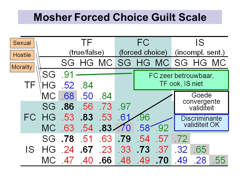 Mosher Forced Choice Guilt Scale
