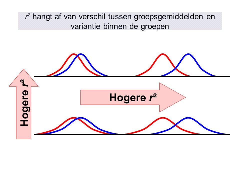 r² hangt af van verschil tussen groepsgemiddelden en variantie binnen de groepen
