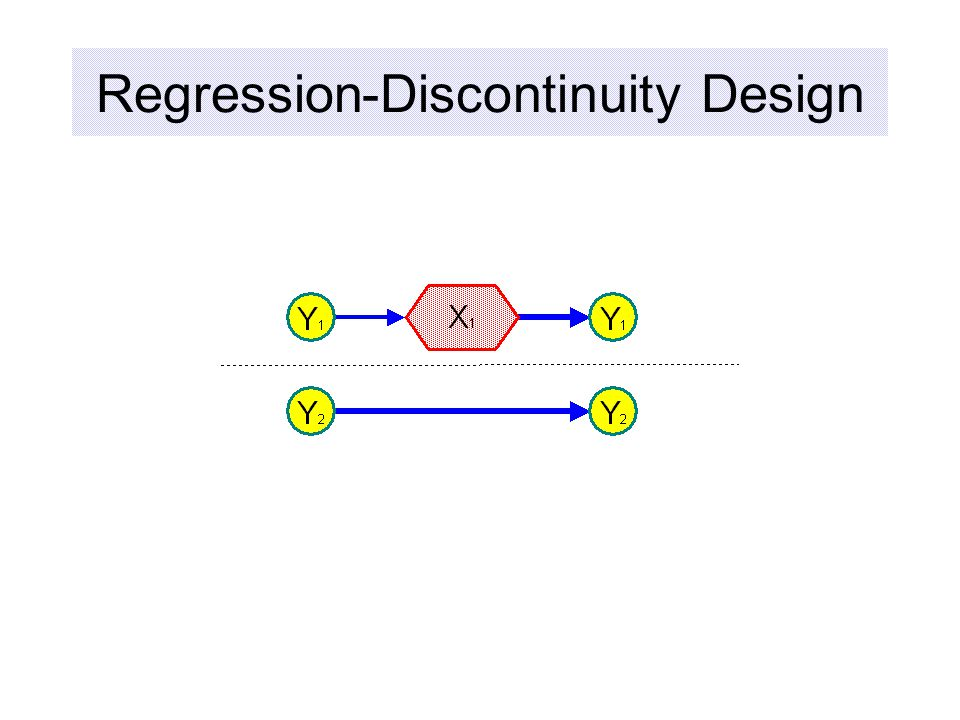 Regression-Discontinuity Design