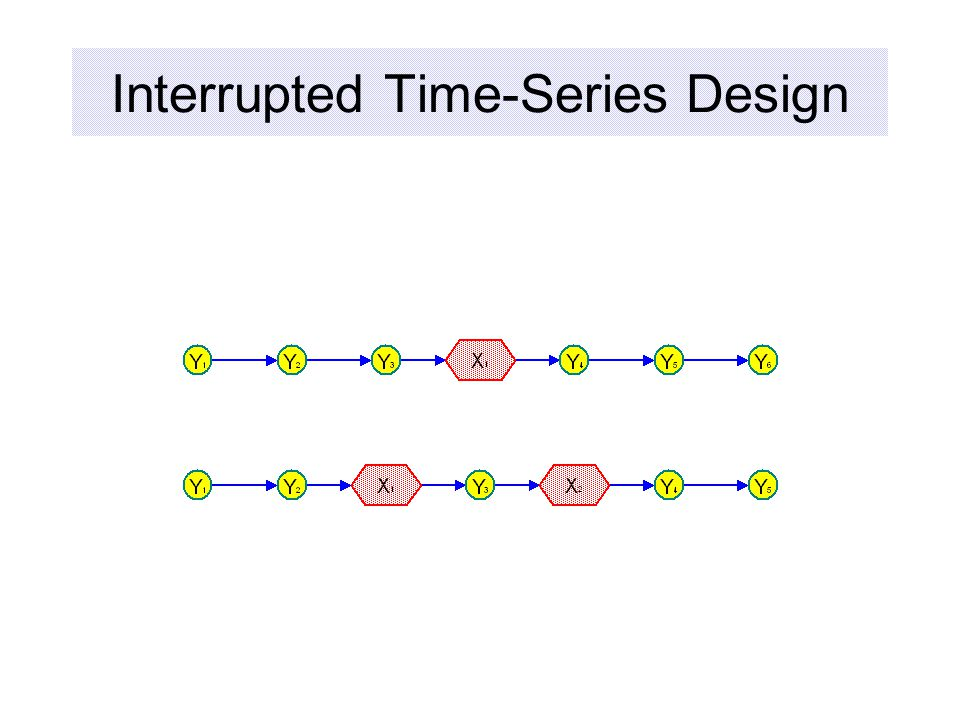 Interrupted Time-Series Design