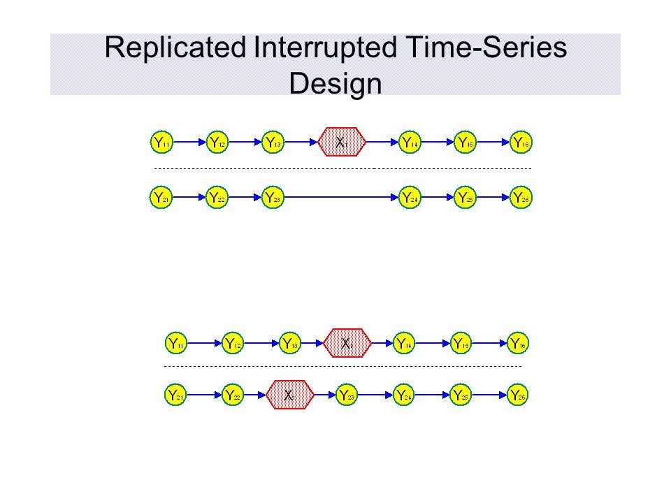 Replicated Interrupted Time-Series Design