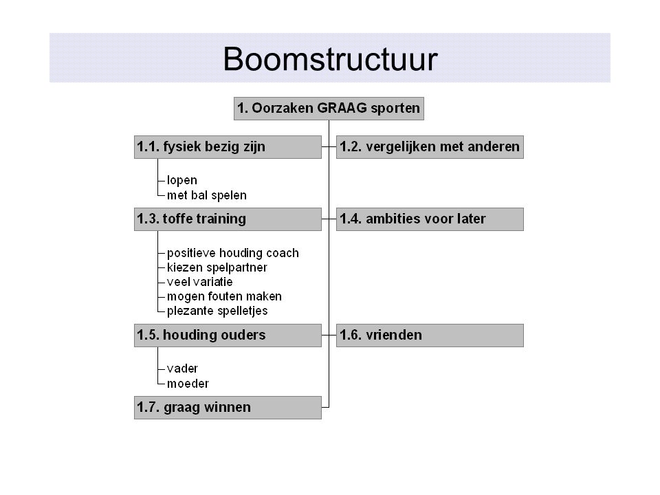 Boomstructuur