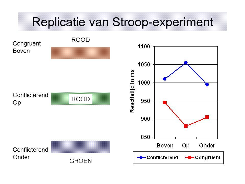 Replicatie van Stroop-experiment