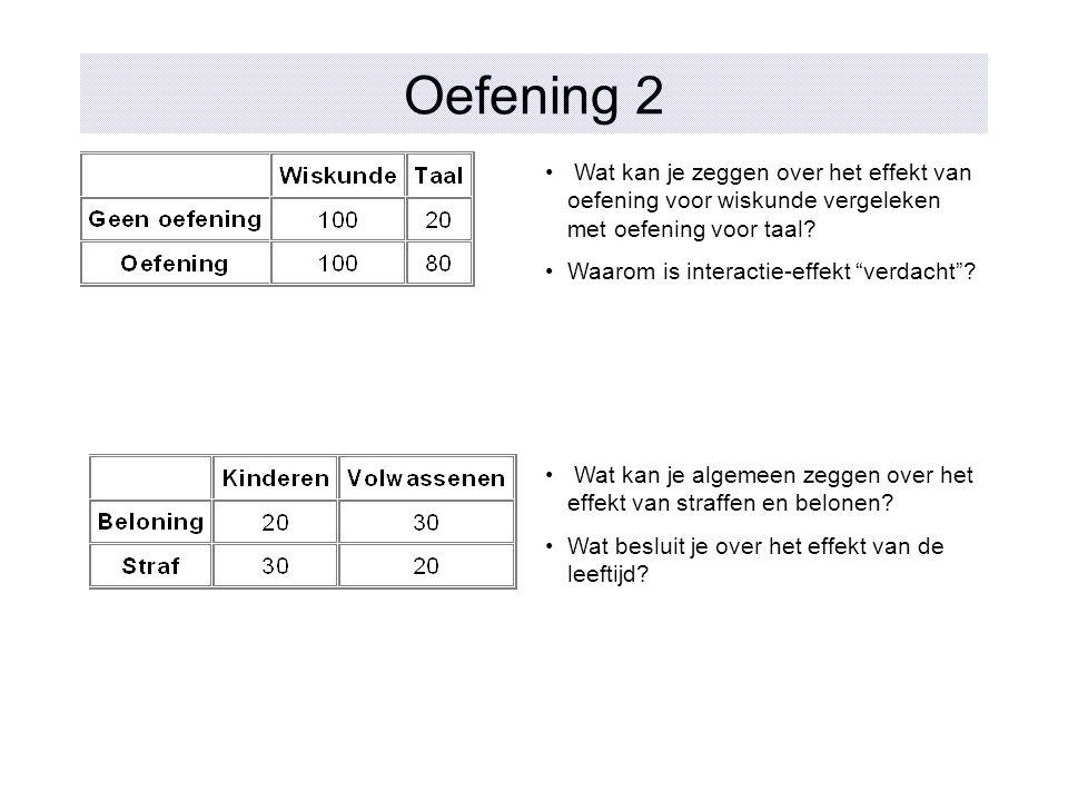 Oefening 2 Wat kan je zeggen over het effekt van oefening voor wiskunde vergeleken met oefening voor taal