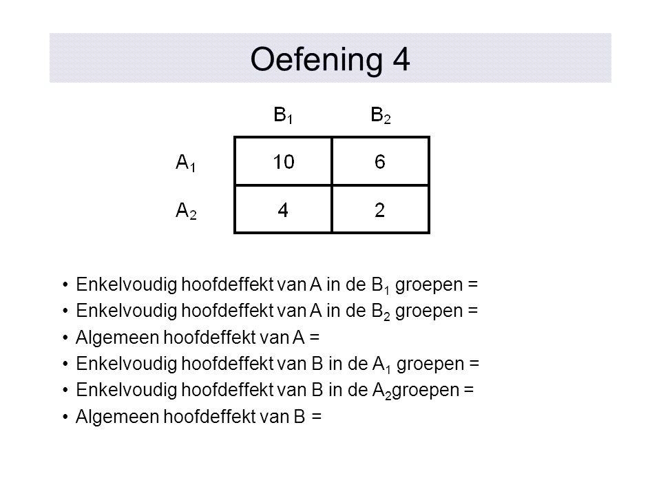 Oefening 4 Enkelvoudig hoofdeffekt van A in de B1 groepen =