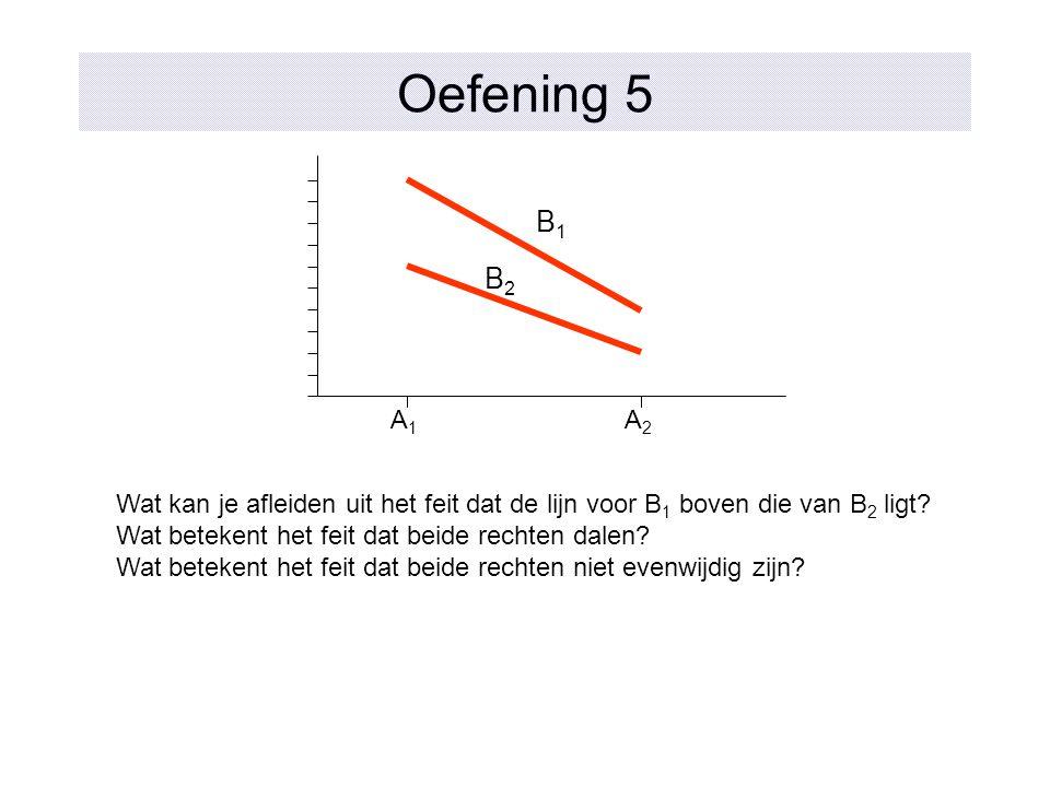 Oefening 5 B1. B2. A1. A2. Wat kan je afleiden uit het feit dat de lijn voor B1 boven die van B2 ligt