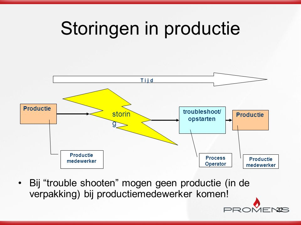 Storingen in productie