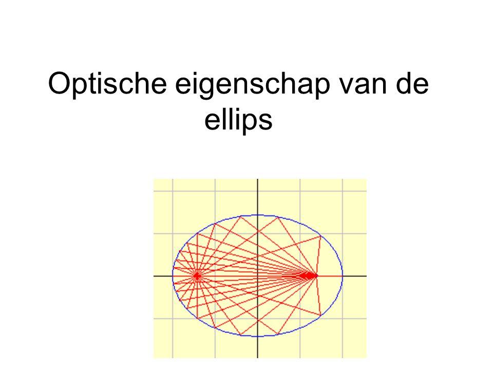 Optische eigenschap van de ellips