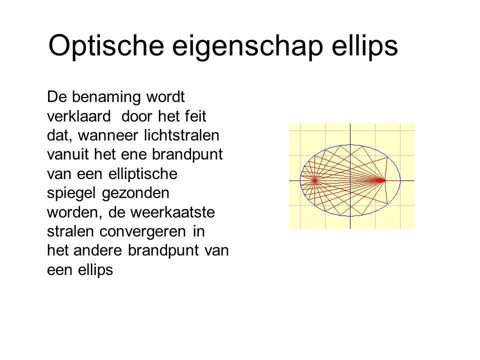 Optische eigenschap ellips