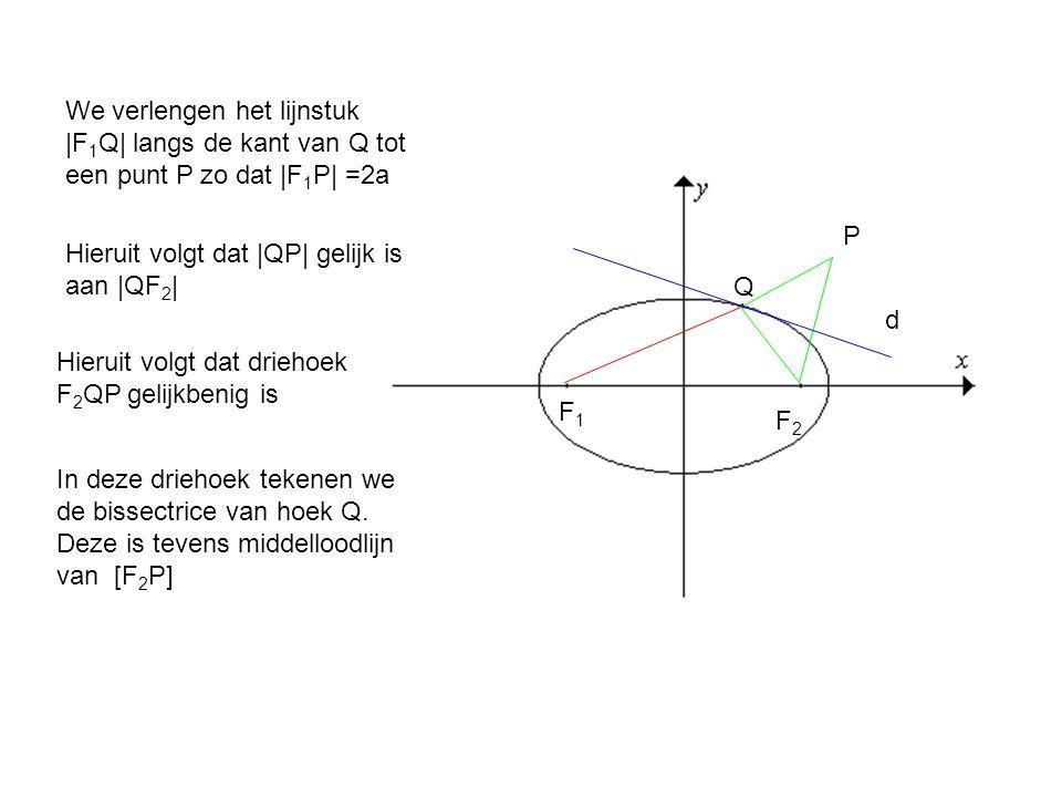 We verlengen het lijnstuk |F1Q| langs de kant van Q tot een punt P zo dat |F1P| =2a