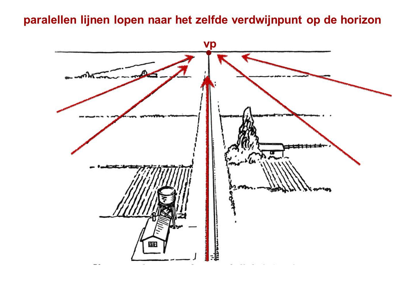 paralellen lijnen lopen naar het zelfde verdwijnpunt op de horizon