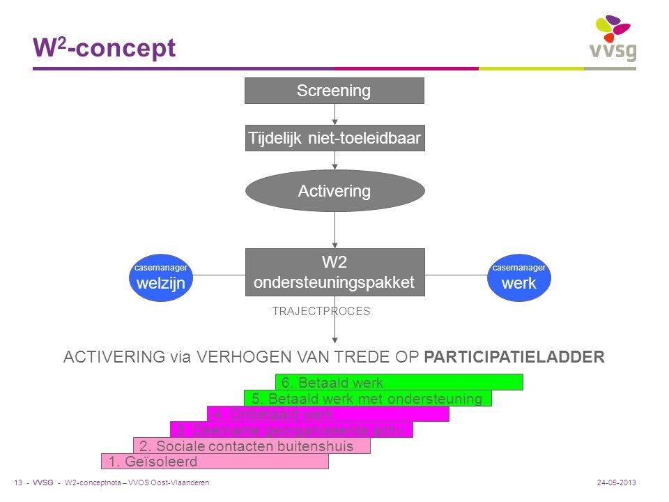 W2-concept Screening Tijdelijk niet-toeleidbaar Activering W2