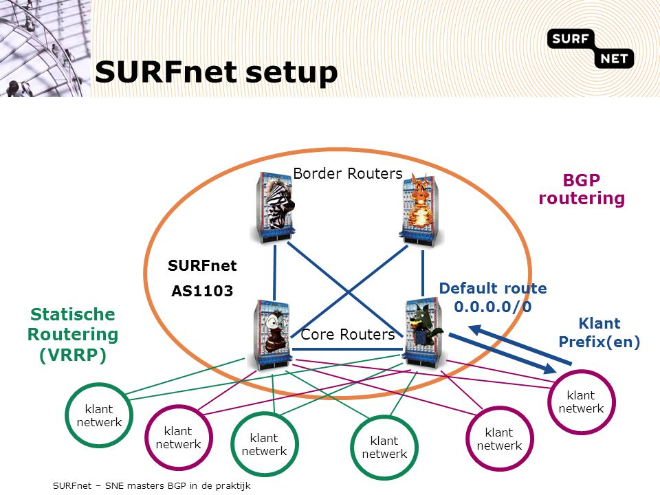 SURFnet setup BGP routering Statische Routering (VRRP) Border Routers