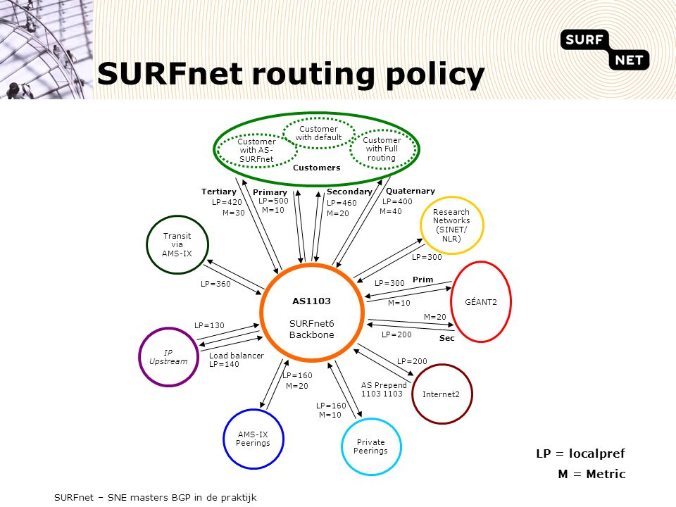 SURFnet routing policy